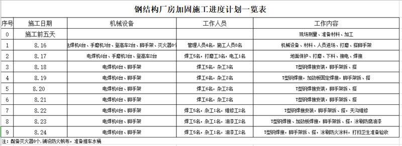 钢结构厂房加固施工进度计划一览表